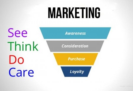 See Think Do Care: web marketing con gli utenti al centro